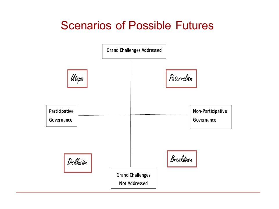 Scenarios of Possible Futures