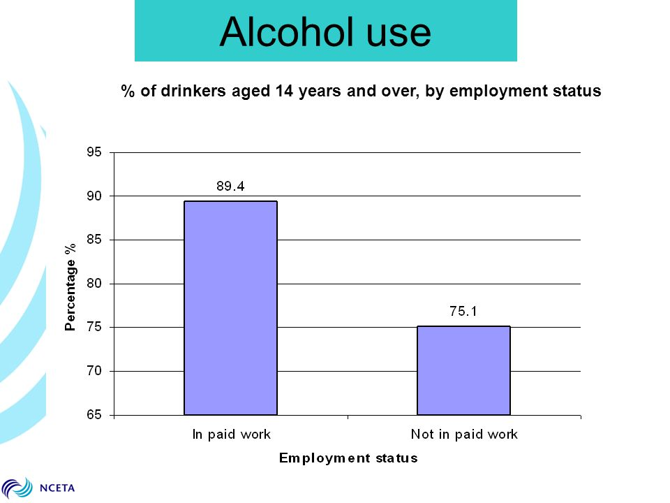 % of drinkers aged 14 years and over, by employment status Alcohol use