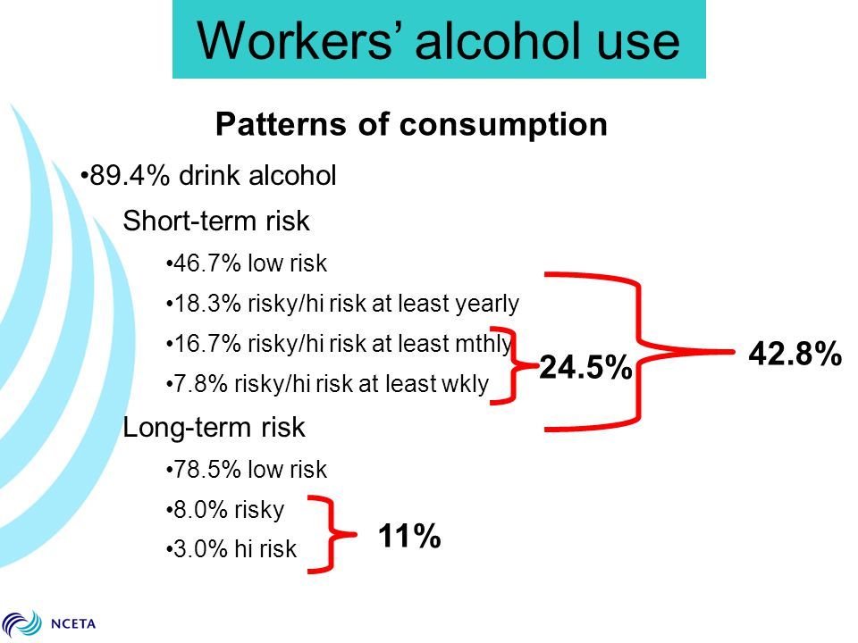89.4% drink alcohol Short-term risk 46.7% low risk 18.3% risky/hi risk at least yearly 16.7% risky/hi risk at least mthly 7.8% risky/hi risk at least wkly Long-term risk 78.5% low risk 8.0% risky 3.0% hi risk Workers' alcohol use Patterns of consumption 42.8% 11% 24.5%