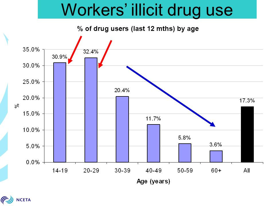 Workers' illicit drug use % of drug users (last 12 mths) by age