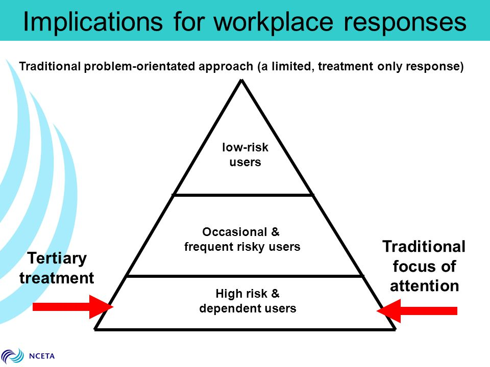 Implications for workplace responses Traditional focus of attention Tertiary treatment low-risk users Occasional & frequent risky users High risk & de