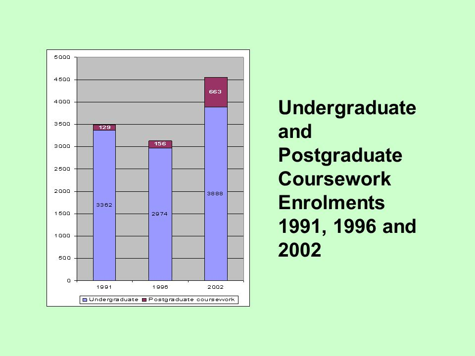 Undergraduate and Postgraduate Coursework Enrolments 1991, 1996 and 2002