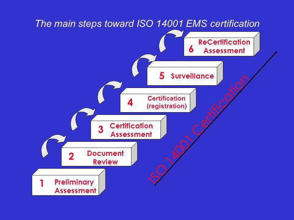 Certification Assessment Preliminary Assessment Document Review Certification (registration) The main steps toward ISO 14001 EMS certification ISO 14001 Certification 5 4 2 6 3 1 Surveillance ReCertification Assessment