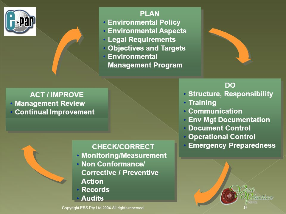  There are 18 steps to developing e-Par, including a cyclable process of assessment, planning, action, and review.