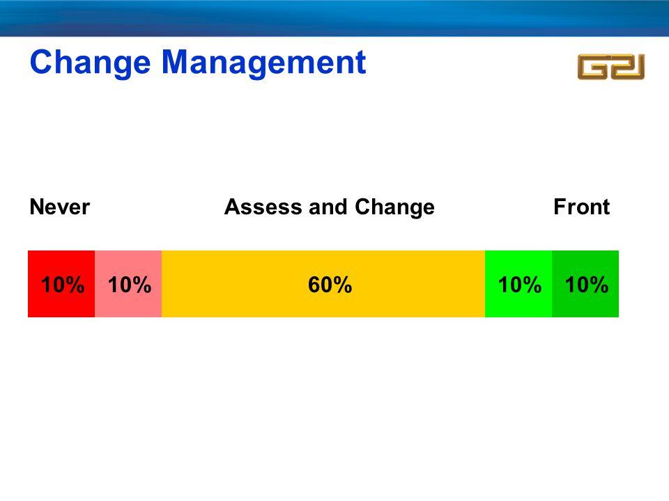 Change Management 10% 60% NeverFrontAssess and Change