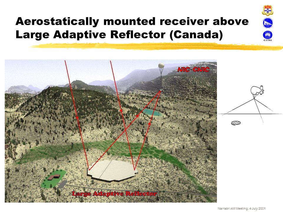 Narrabri AM Meeting, 4 July 2001 Aerostatically mounted receiver above Large Adaptive Reflector (Canada)