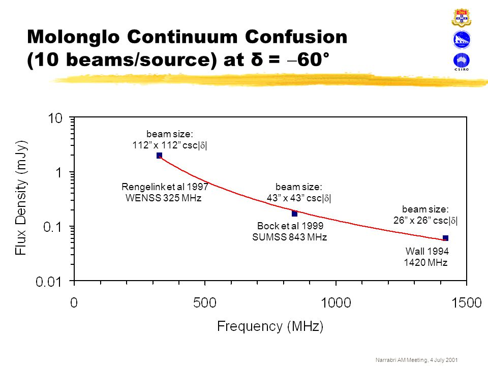 Narrabri AM Meeting, 4 July 2001 Molonglo Continuum Confusion (10 beams/source) at δ  =  60° Bock et al 1999 SUMSS 843 MHz Rengelink et al 1997 WENS