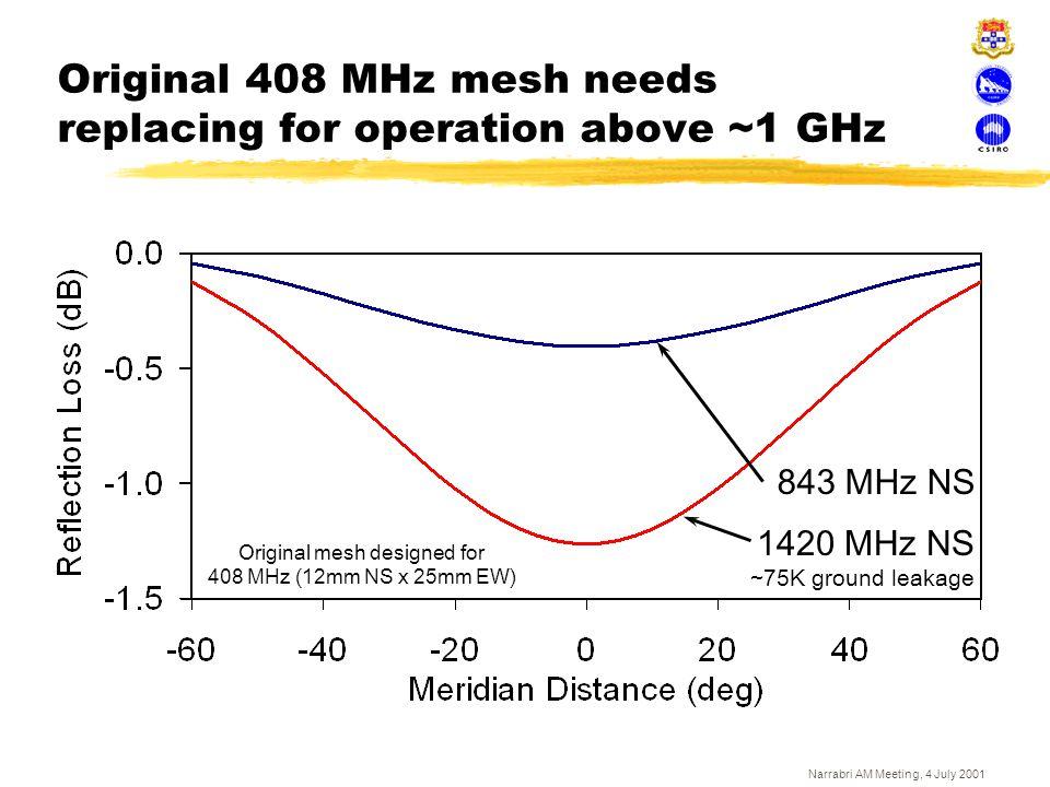 Narrabri AM Meeting, 4 July 2001 Original 408 MHz mesh needs replacing for operation above ~1 GHz Original mesh designed for 408 MHz (12mm NS x 25mm E