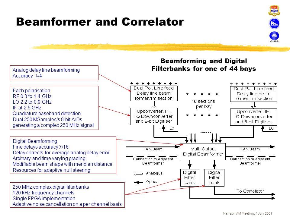 Narrabri AM Meeting, 4 July 2001 Beamformer and Correlator Analog delay line beamforming Accuracy /4 Each polarisation RF 0.3 to 1.4 GHz LO 2.2 to 0.9