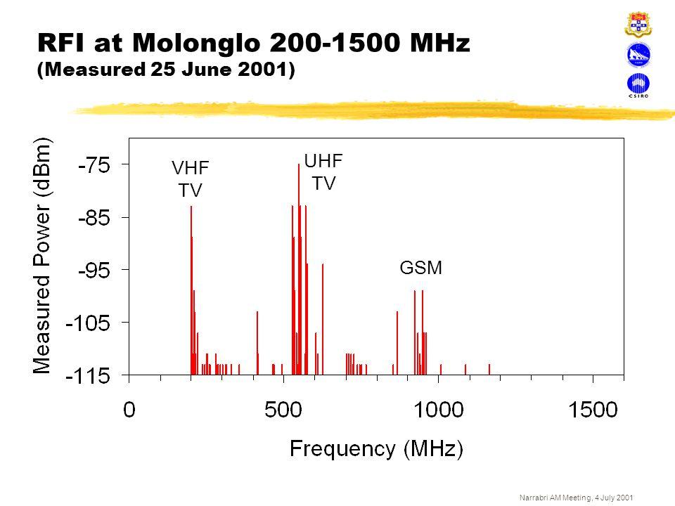 Narrabri AM Meeting, 4 July 2001 RFI at Molonglo 200-1500 MHz (Measured 25 June 2001) GSM VHF TV UHF TV