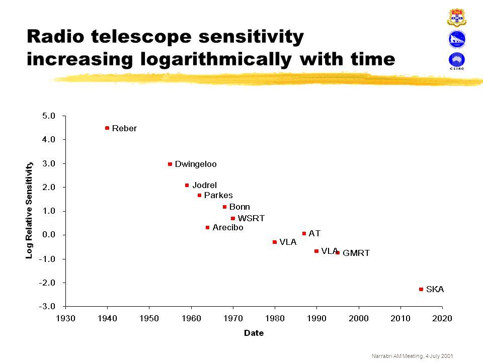 Narrabri AM Meeting, 4 July 2001 Radio telescope sensitivity increasing logarithmically with time