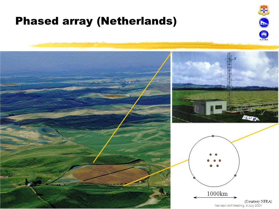 Narrabri AM Meeting, 4 July 2001 Phased array (Netherlands) 1000km (Courtesy NFRA)