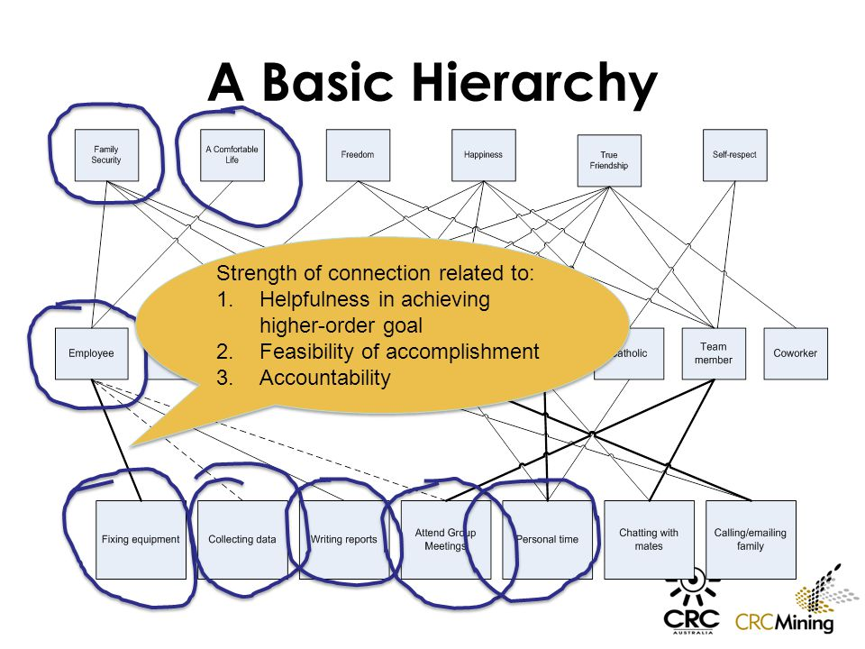 A Basic Hierarchy Strength of connection related to: 1.Helpfulness in achieving higher-order goal 2.Feasibility of accomplishment 3.Accountability Str