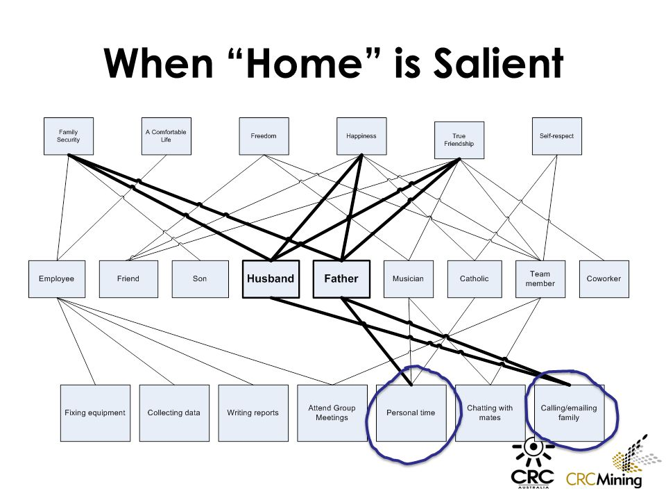 """When """"Home"""" is Salient"""
