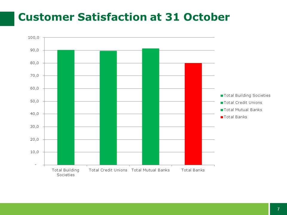 7 Customer Satisfaction at 31 October