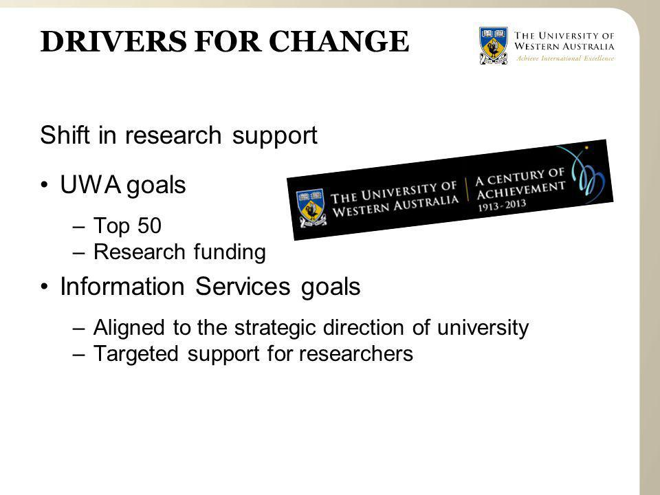 DRIVERS FOR CHANGE Shift in research support UWA goals –Top 50 –Research funding Information Services goals –Aligned to the strategic direction of university –Targeted support for researchers