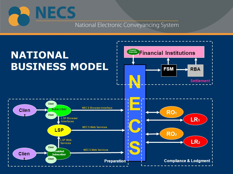 NECSNECS Settlement Financial Institutions FSM RBA Enabled Subscriber Preparation Subscriber LSP Browser Interfaces NECS Browser Interface Clien t Enabled Subscriber NECS Web Services LSP Web Services User Clien t LSP Compliance & Lodgment RO 2 RO 1 LR 2 LR 1 NATIONAL BUSINESS MODEL