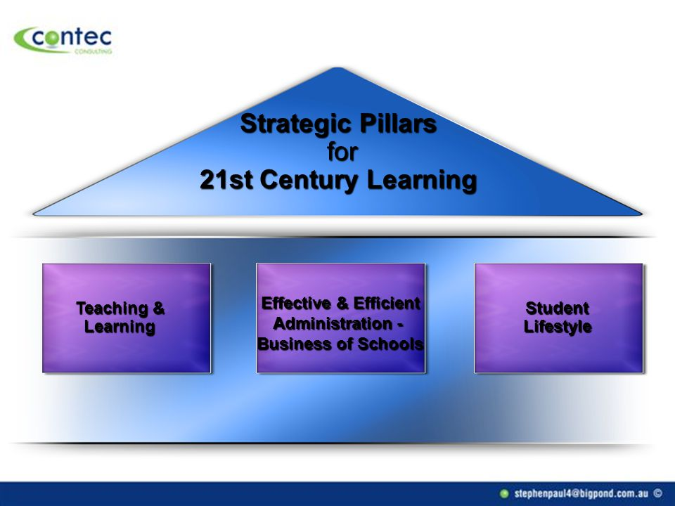 Effective & Efficient Administration - Business of Schools Teaching & Learning Student Lifestyle Strategic Pillars for 21st Century Learning
