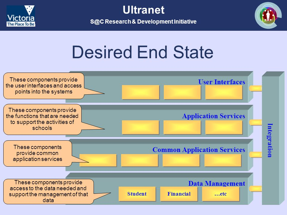 S@C Research & Development Initiative Ultranet Desired End State User Interfaces Application Services Data Management Student Financial …etc These components provide the functions that are needed to support the activities of schools These components provide access to the data needed and support the management of that data These components provide the user interfaces and access points into the systems Common Application Services Integration These components provide common application services