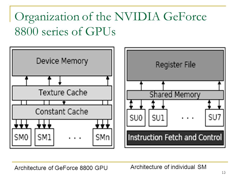 Organization of the NVIDIA GeForce 8800 series of GPUs Architecture of GeForce 8800 GPU Architecture of individual SM 13