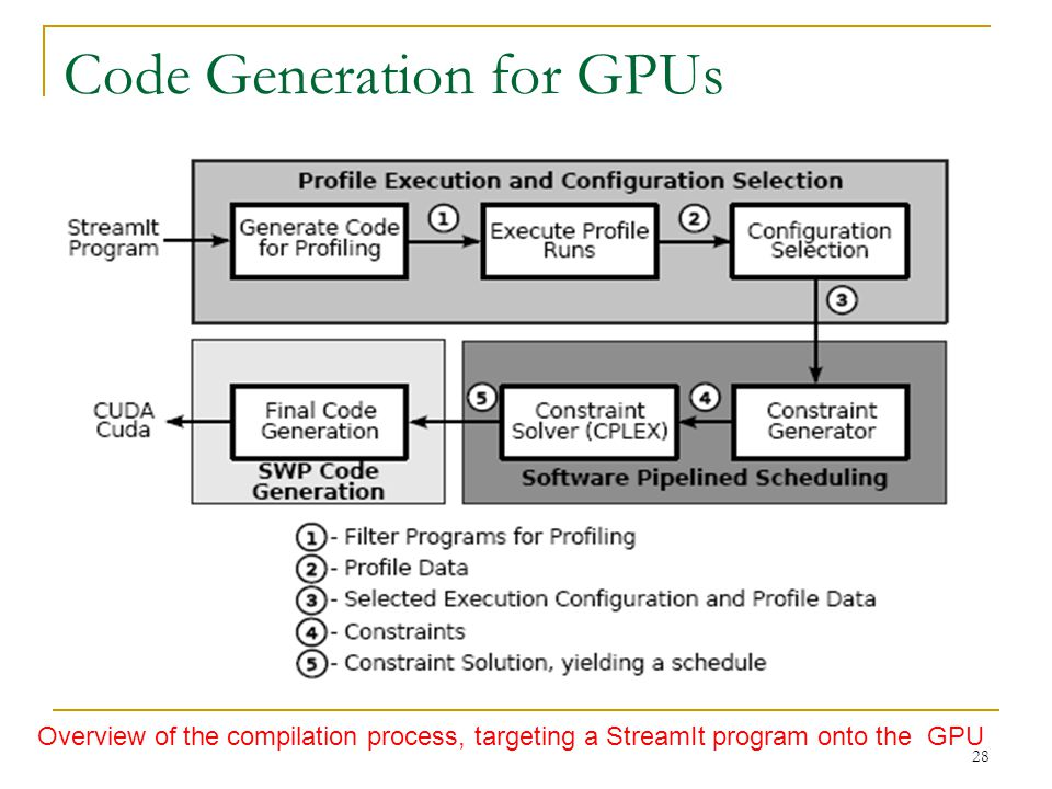 Code Generation for GPUs Overview of the compilation process, targeting a StreamIt program onto the GPU 28