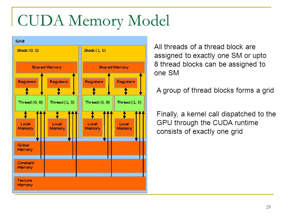 CUDA Memory Model 29 All threads of a thread block are assigned to exactly one SM or upto 8 thread blocks can be assigned to one SM A group of thread blocks forms a grid Finally, a kernel call dispatched to the GPU through the CUDA runtime consists of exactly one grid