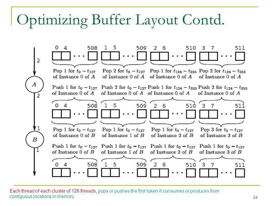 Optimizing Buffer Layout Contd.