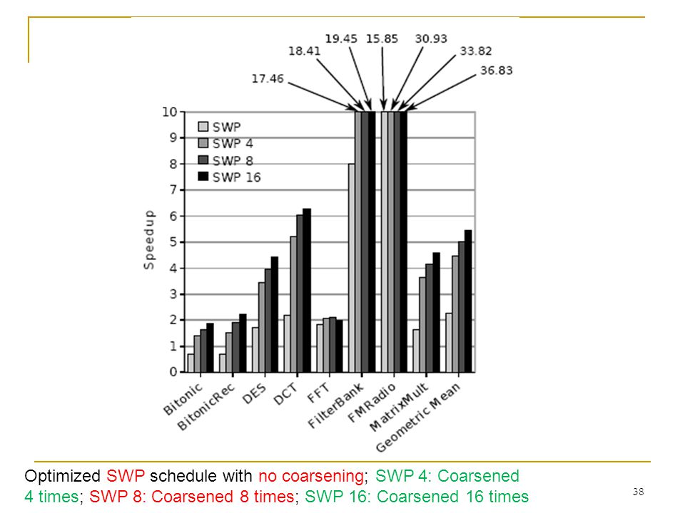 38 Optimized SWP schedule with no coarsening; SWP 4: Coarsened 4 times; SWP 8: Coarsened 8 times; SWP 16: Coarsened 16 times
