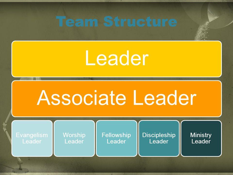 Team Structure LeaderAssociate Leader Evangelism Leader Worship Leader Fellowship Leader Discipleship Leader Ministry Leader