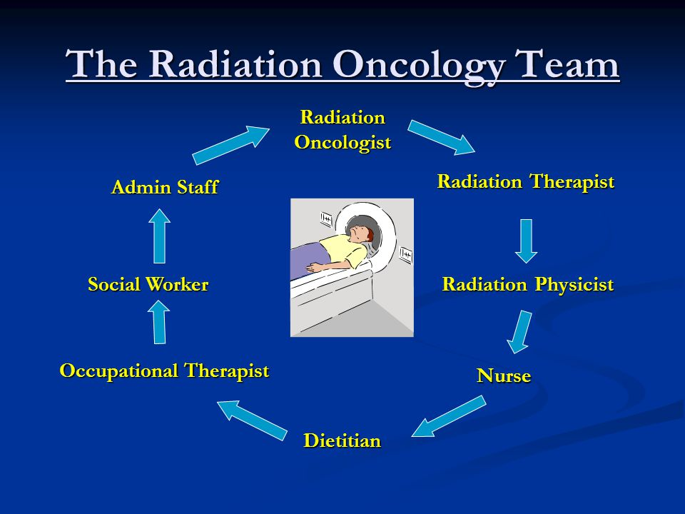 The Radiation Oncology Team Radiation Oncologist Radiation Therapist Radiation Physicist Nurse Dietitian Occupational Therapist Social Worker Admin Staff