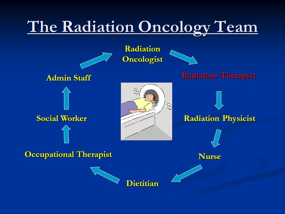 The Radiation Oncology Team Radiation Oncologist Radiation Therapist Radiation Physicist Nurse Dietitian Occupational Therapist Social Worker Admin St