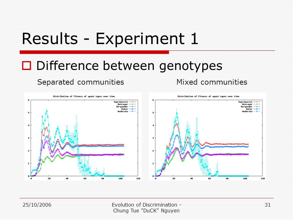 25/10/2006Evolution of Discrimination - Chung Tue DuCK Nguyen 31 Results - Experiment 1  Difference between genotypes Mixed communitiesSeparated communities