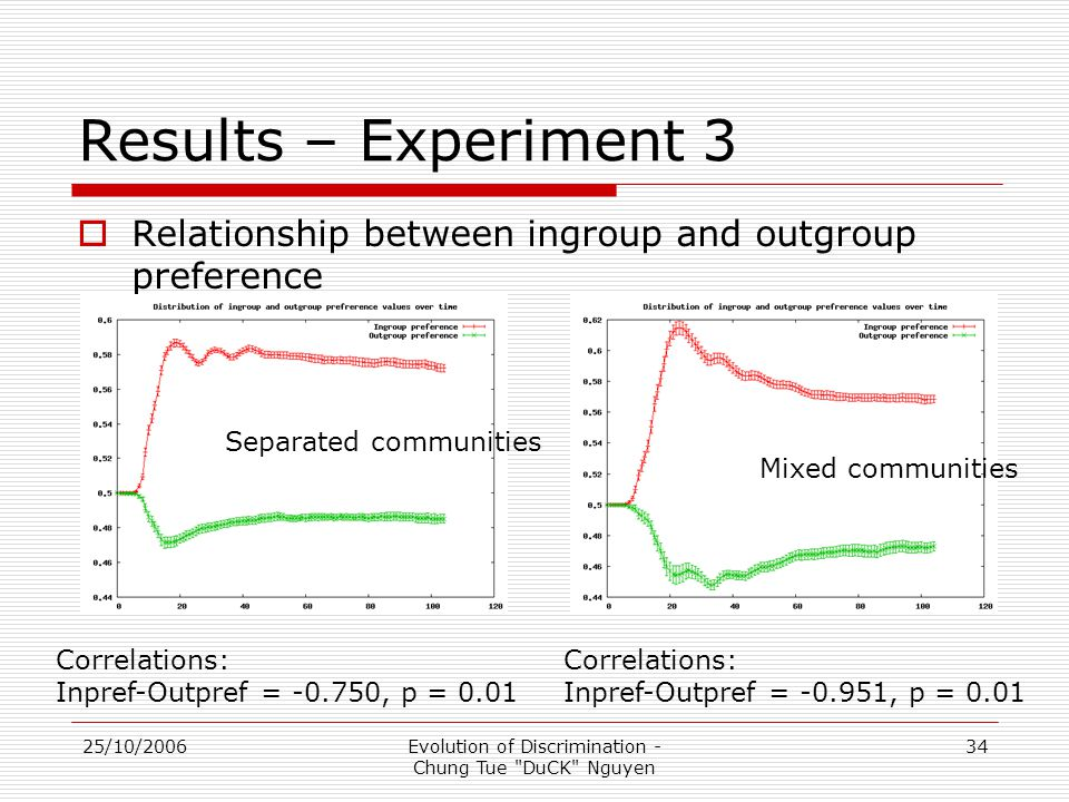 25/10/2006Evolution of Discrimination - Chung Tue DuCK Nguyen 34 Results – Experiment 3  Relationship between ingroup and outgroup preference Correlations: Inpref-Outpref = -0.750, p = 0.01 Correlations: Inpref-Outpref = -0.951, p = 0.01 Mixed communities Separated communities