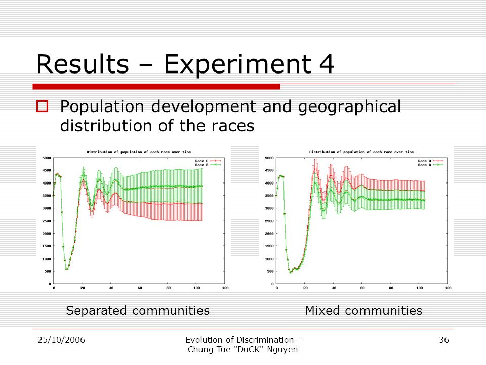 25/10/2006Evolution of Discrimination - Chung Tue DuCK Nguyen 36 Results – Experiment 4  Population development and geographical distribution of the races Mixed communitiesSeparated communities