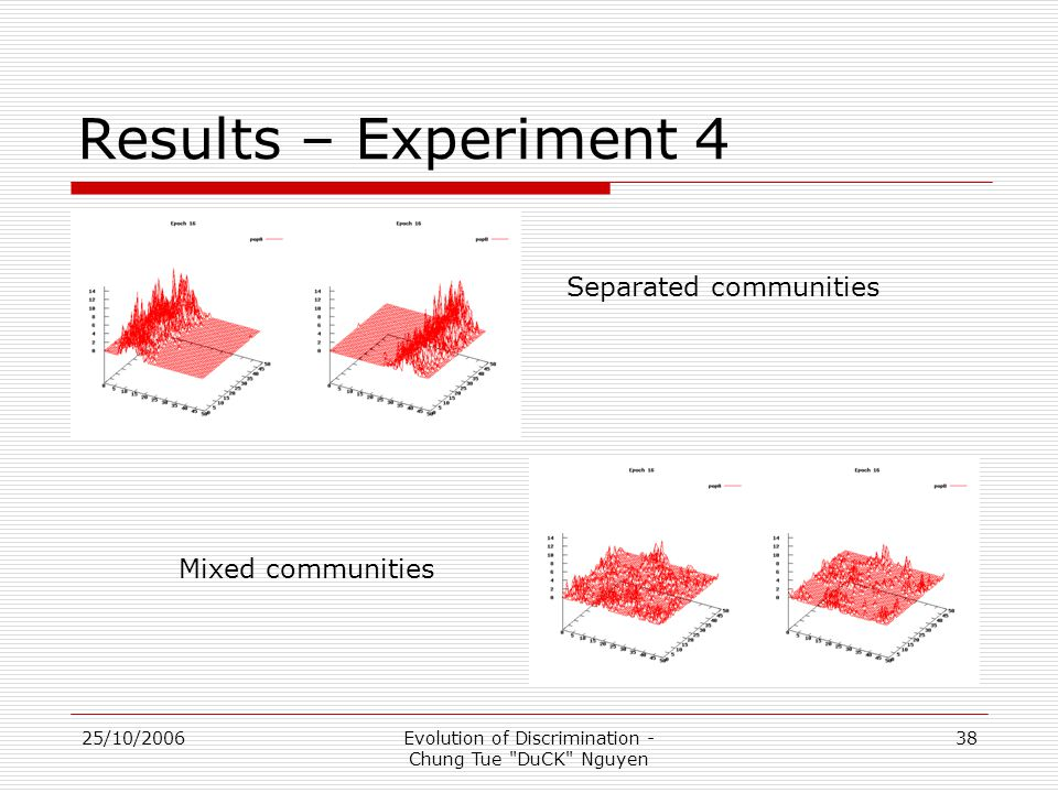 25/10/2006Evolution of Discrimination - Chung Tue DuCK Nguyen 38 Results – Experiment 4 Separated communities Mixed communities