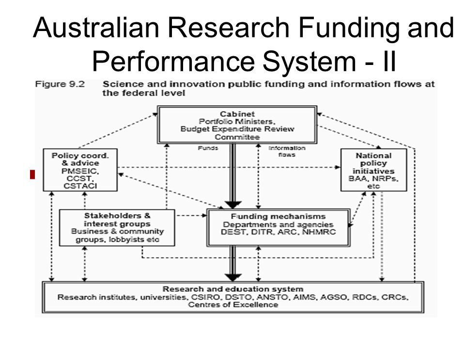 Australian Research Funding and Performance System - II