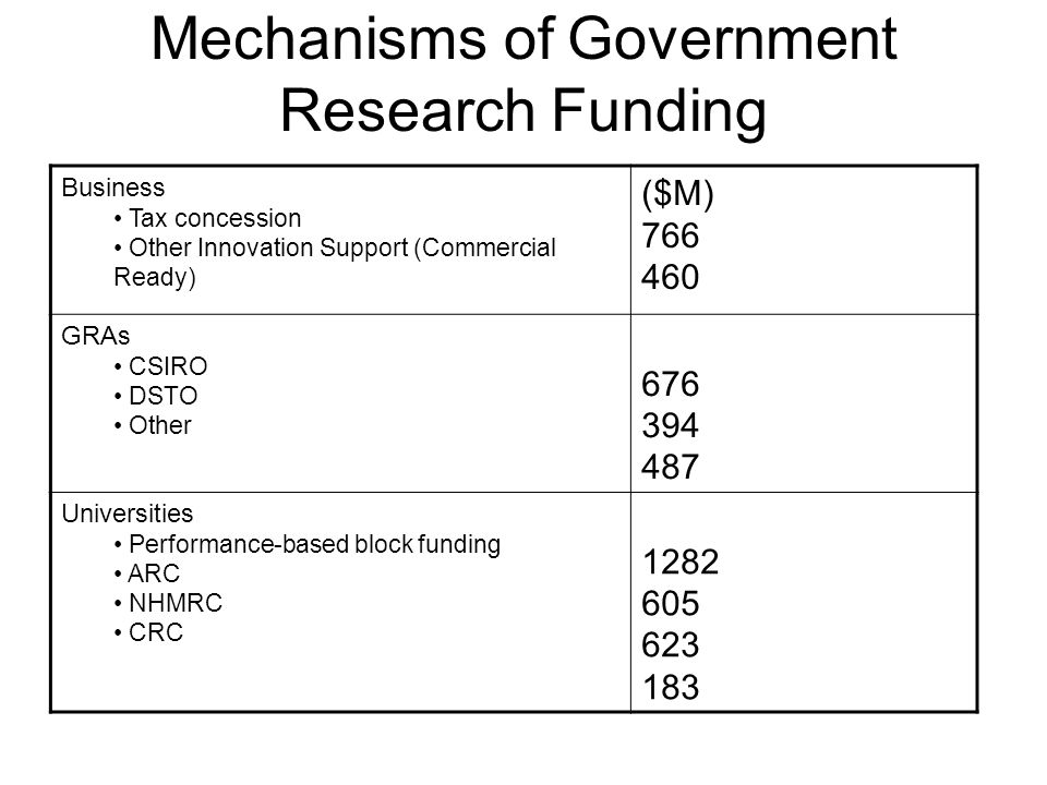 Mechanisms of Government Research Funding Business Tax concession Other Innovation Support (Commercial Ready) ($M) 766 460 GRAs CSIRO DSTO Other 676 394 487 Universities Performance-based block funding ARC NHMRC CRC 1282 605 623 183