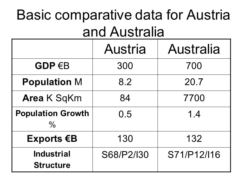 Basic comparative data for Austria and Australia AustriaAustralia GDP €B300700 Population M8.220.7 Area K SqKm847700 Population Growth % 0.51.4 Export
