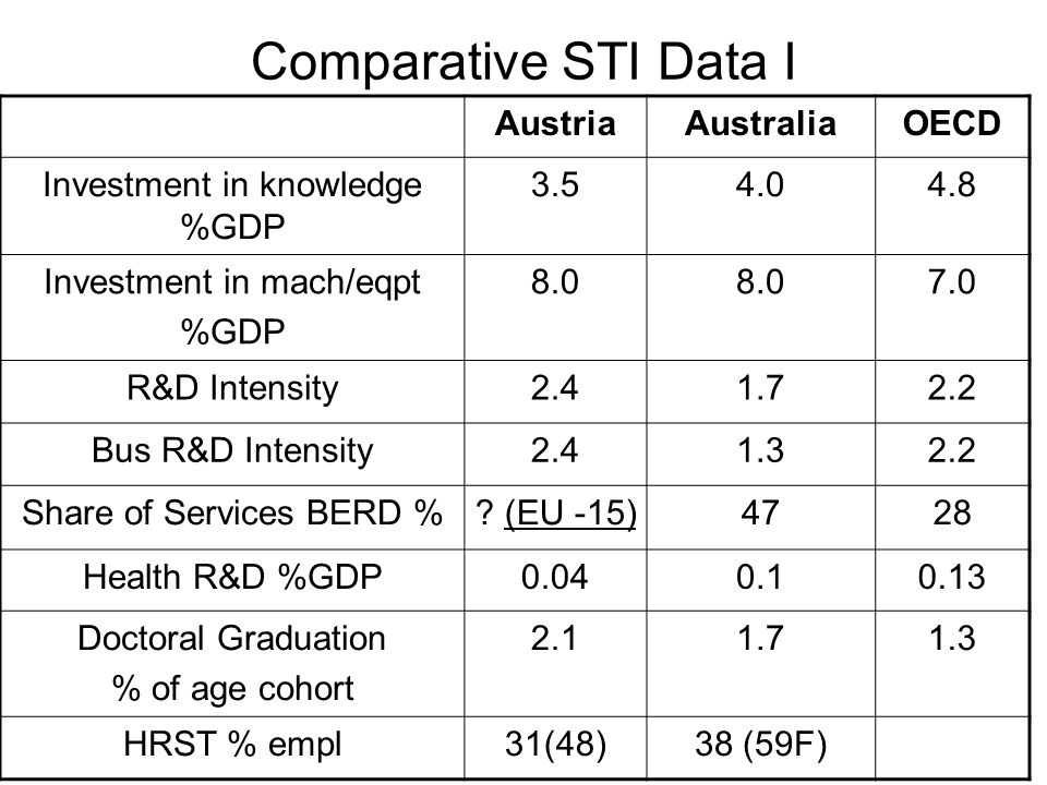 Comparative STI Data I AustriaAustraliaOECD Investment in knowledge %GDP 3.54.04.8 Investment in mach/eqpt %GDP 8.0 7.0 R&D Intensity2.41.72.2 Bus R&D