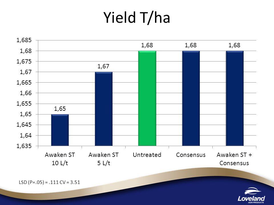 Yield T/ha LSD (P=.05) =.111 CV = 3.51