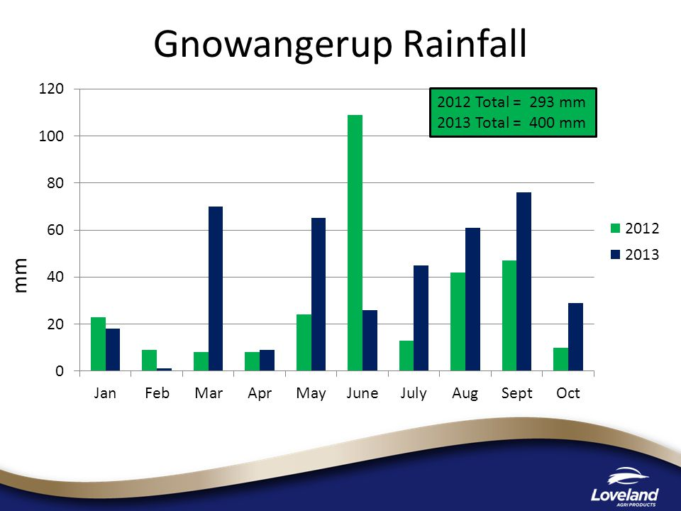 mm 2012 Total = 293 mm 2013 Total = 400 mm Gnowangerup Rainfall