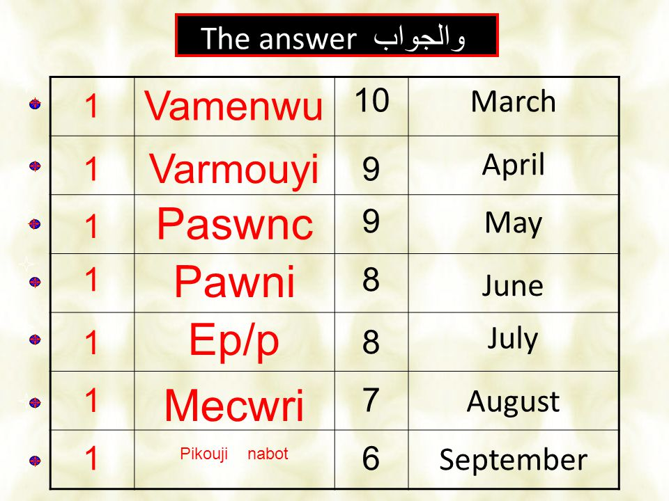 الإجابة 2 والجواب The answer 1 Vamenwu 10March 1 Varmouyi 9 April 1 Paswnc 9May 1 1 1 Pawni 8 June Ep/p 8 July Mecwri 7August 1 Pikouji nabot 6Septemb