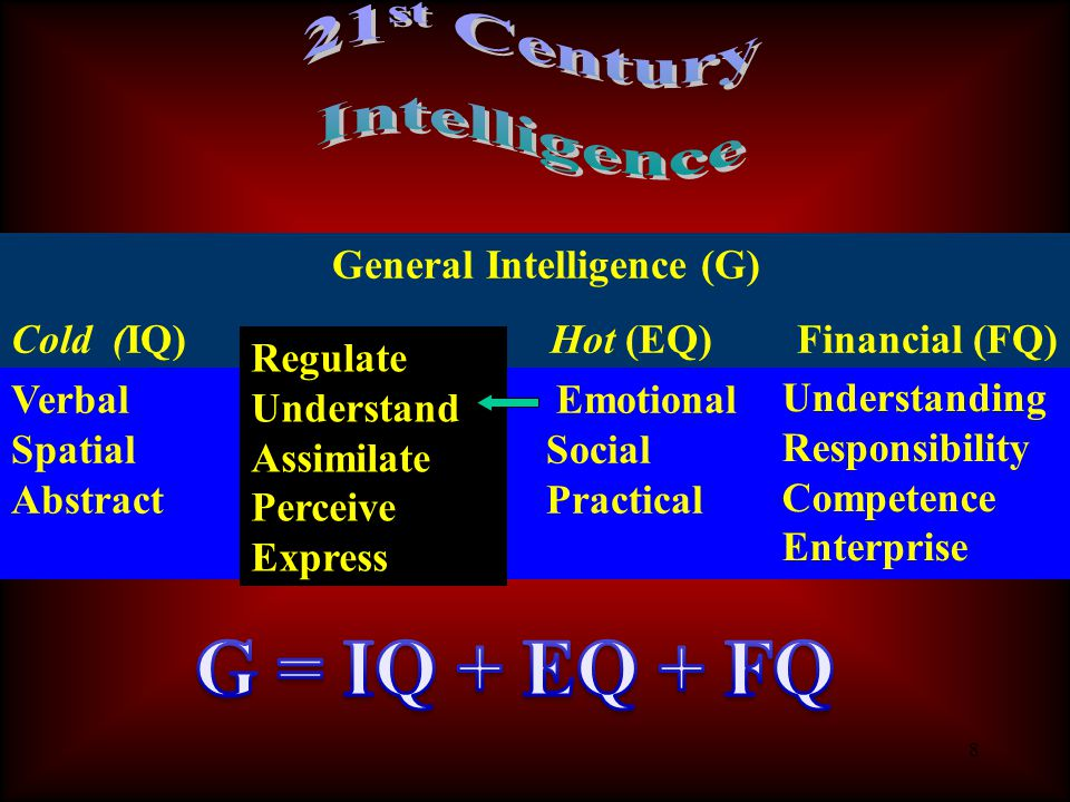 8 General Intelligence (G) Cold (IQ) Hot (EQ) Financial (FQ) Verbal Emotional Spatial Social Abstract Practical Regulate Understand Assimilate Perceive Express Understanding Responsibility Competence Enterprise