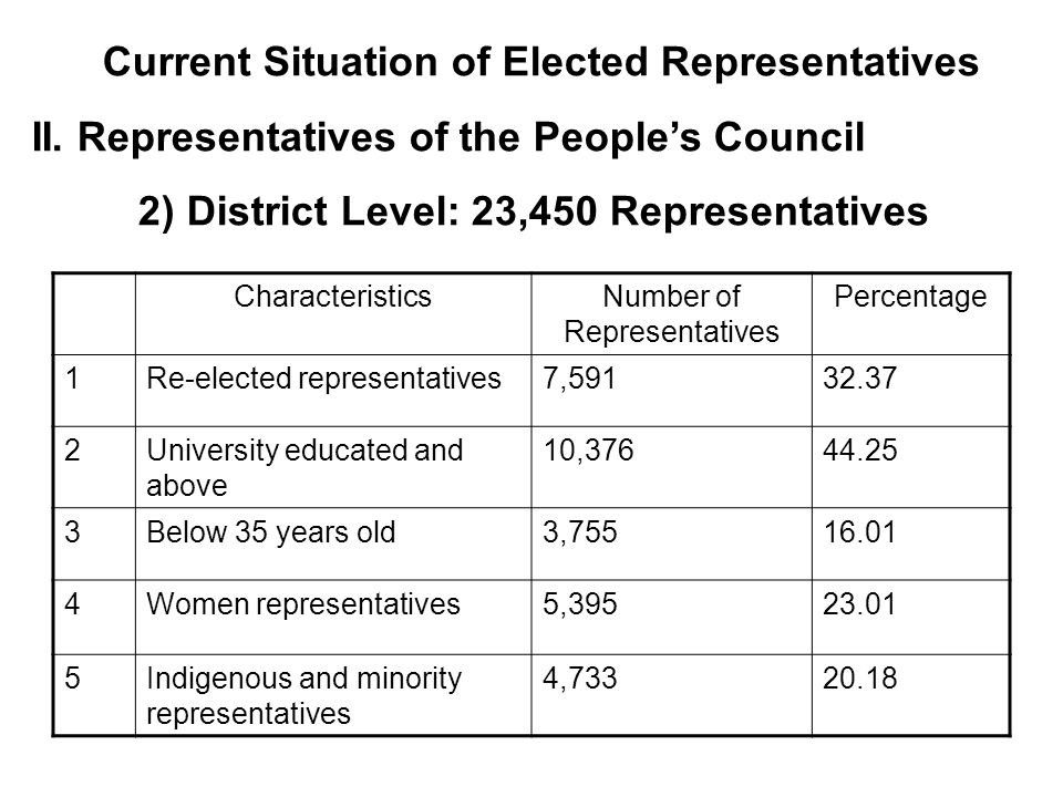 Current Situation of Elected Representatives II.