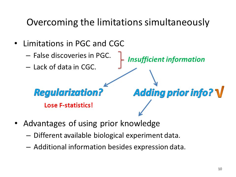 Overcoming the limitations simultaneously Limitations in PGC and CGC – False discoveries in PGC.