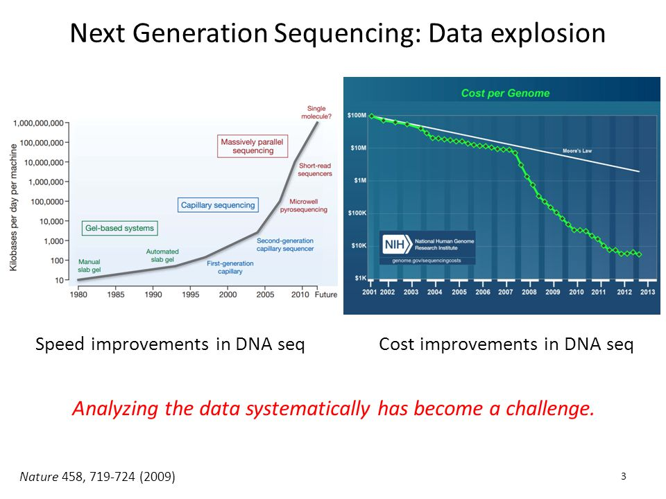 Next Generation Sequencing: Data explosion Speed improvements in DNA seqCost improvements in DNA seq Nature 458, 719-724 (2009) Analyzing the data systematically has become a challenge.