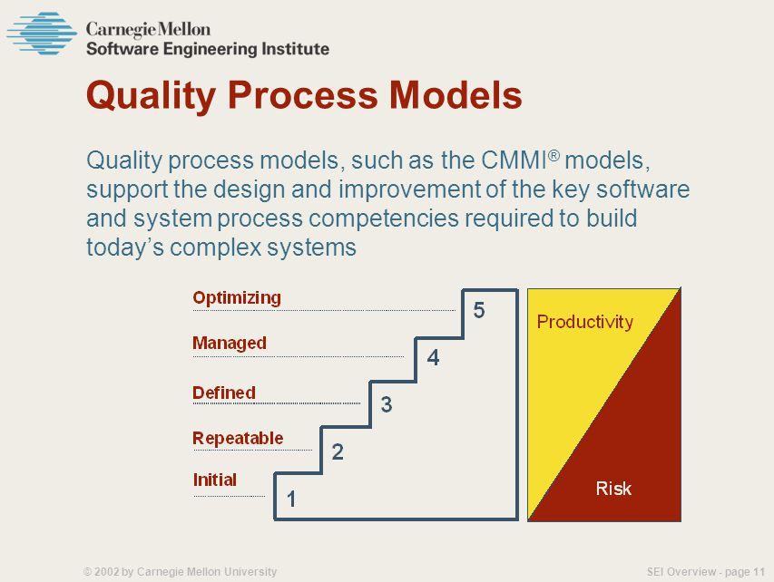 SEI Overview - page 10© 2002 by Carnegie Mellon University SEI Technical Program Management Practice Initiatives Capability Maturity Model Integration