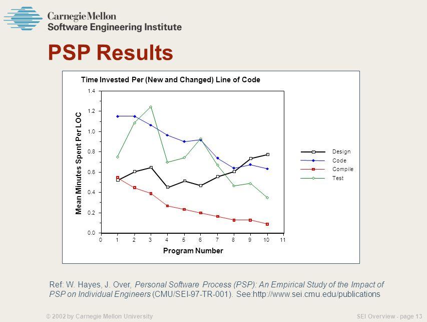 SEI Overview - page 12© 2002 by Carnegie Mellon University Software Process Improvement Software Estimates. 0 % 140% -140%............................