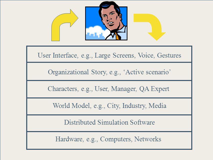 SEI Overview - page 29© 2002 by Carnegie Mellon University OrgSim Team Carnegie-Mellon University School of Computer Science Heinz School of Managemen