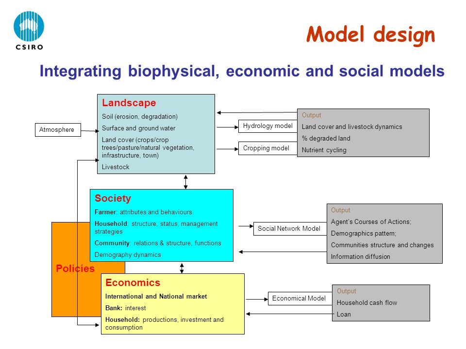 Model design Integrating biophysical, economic and social models Cropping model Social Network Model Economical Model Policies Landscape Soil (erosion, degradation) Surface and ground water Land cover (crops/crop trees/pasture/natural vegetation, infrastructure, town) Livestock Hydrology model Output Land cover and livestock dynamics % degraded land Nutrient cycling Society Farmer: attributes and behaviours.